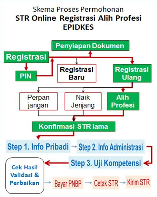 Permohonan STR Epidkes Alih Profesi