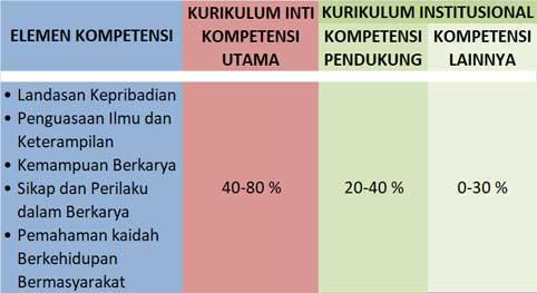 Pedoman Penyusunan Kurikulum PT Sesuai  SK Mendiknas RI No.045/U/2002